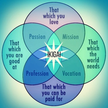 ikigai-blog-post2.jpg new